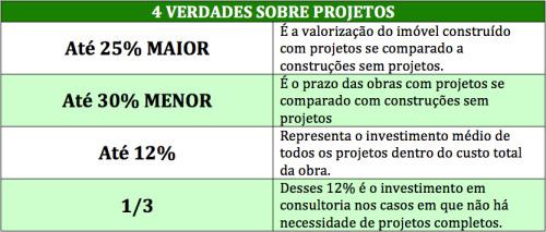 artigo 2-tabela-4 verdades sobre projetos